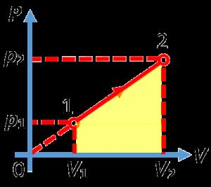 Работа газа в координатах (p;V)