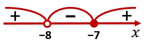 Интервалы на числовой прямой из задания 12 ЕГЭ по математике (профильный уровень)