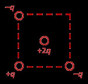 Точечные заряды, расположенные в вершинах квадрата, из задания 14 ЕГЭ по физике