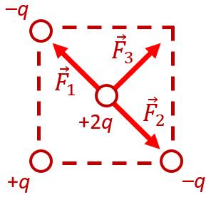 Силы, действующие на точечный заряд, расположенный в центре квадрата, в вершинах которого расположены другие заряды