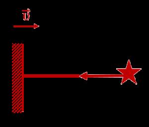Рисунок к задачи по Специальной теории относительности из ЕГЭ по физике