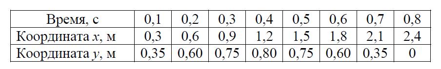 Таблица с координатами тела, брошенного под углом к горизонту, в различные моменты времени из задания 24 ЕГЭ по физике