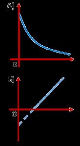 Типы зависимостей для законов из задания 22 ЕГЭ по физике