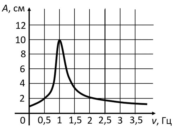 Резонансная кривая из задания 5 ЕГЭ по физике