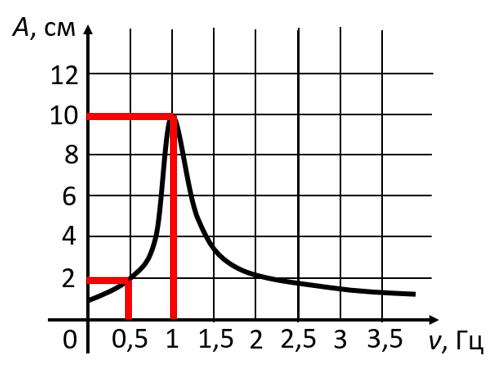 Резонансная кривая из задания 5 ЕГЭ по физике с дополнительными поясняющими линиями