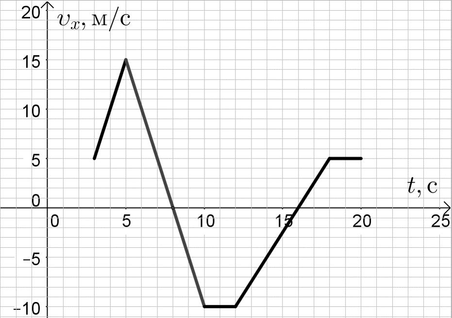График зависимости проекции скорости от времени из задания 1 ЕГЭ по физике 2016