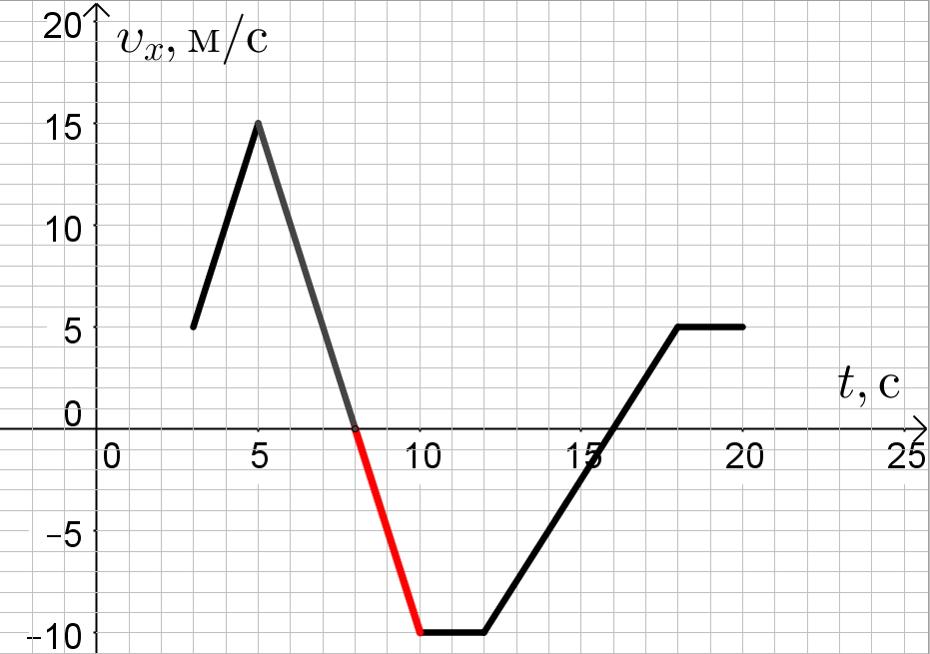 График зависимости проекции скорости от времени с выделением интересующего нас промежутка времени