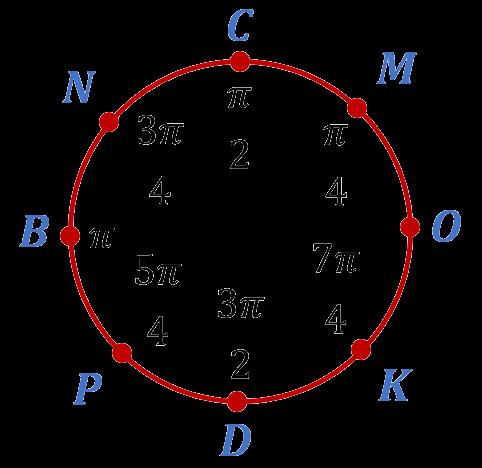 Числа кратные пи на четыре на числовой окружности