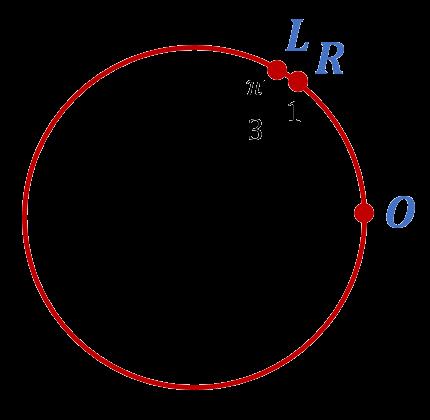 Единица на числовой окружности
