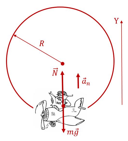 """Расчёт перегрузки пилота, выполняющего """"мёртвую петлю"""", в нижней точке траектории"""