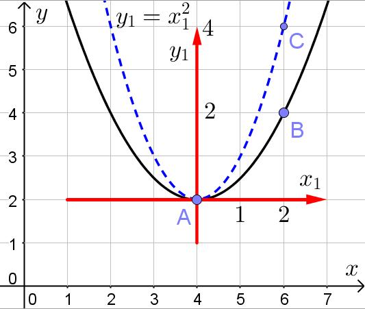 Парабола, уравнение которой требуется найти, в новой системе координат