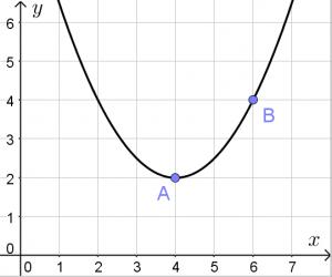 График параболы, уравнение которой требуется составить