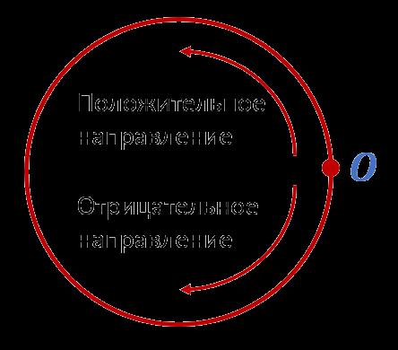 Положительные и отрицательные направления на числовой окружности
