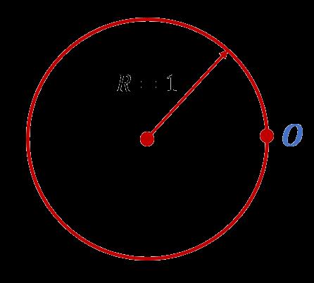 Начало отсчёта на числовой прямой