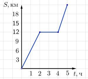 График движения тела из задания 3 вступительного экзамена по математике в лицей 1535
