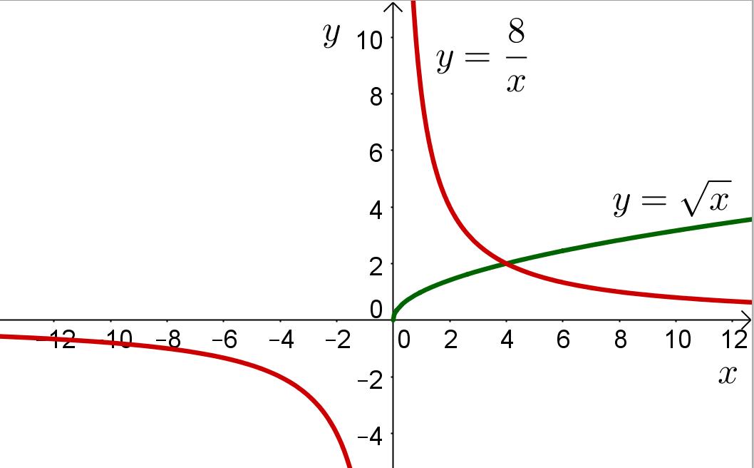 График гиперболы и квадратного корня на одном координатном поле
