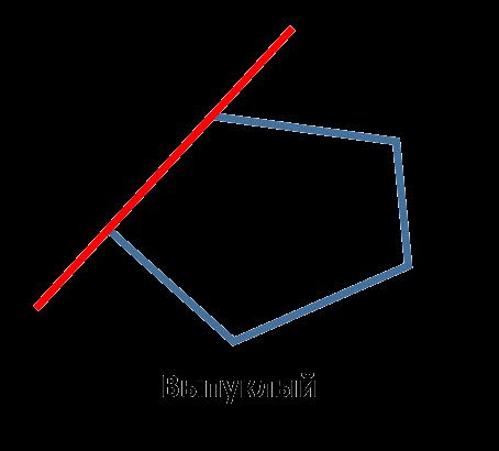 Выпуклым называется многоугольник, который целиком лежит по одну сторону от прямой, содержащей любую его сторону