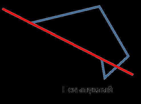 Многоугольник называется невыпуклым, если в нём найдётся сторона, такая что многоугольник не находится целиком по одну сторону от прямой, содержащей эту сторону