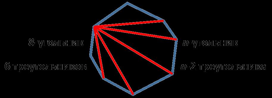Если выпуклый n-угольник разбить на треугольники его диагоналями, то получится n-2 треугольника