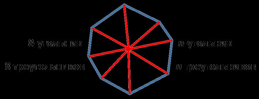 Если соединить точку, лежащую внутри выпуклого n-угольника, со всеми его вершинами, то получится n-2 треугольника