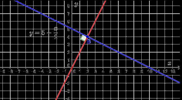 Две взаимно перпендикулярные прямые на координатной плоскости