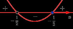 Решение дробно-рационального неравенства методом интервалов