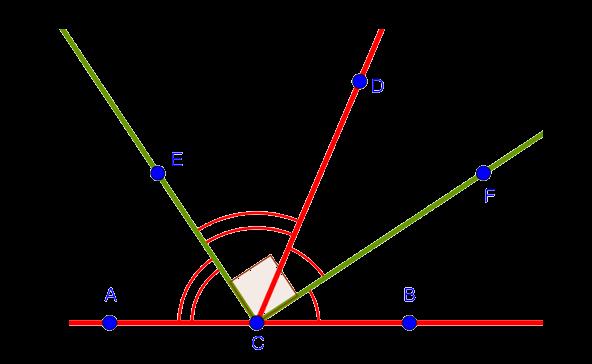 Угол между биссектрисами смежных углов является прямым