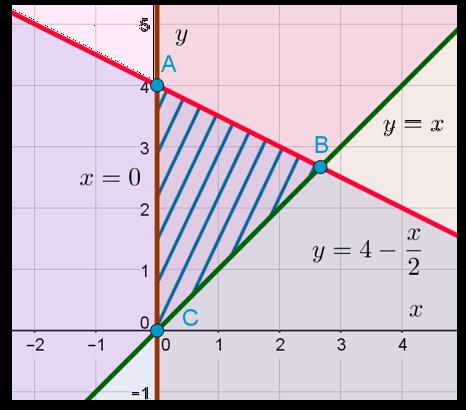 Заштрихованная область на координатной плоскости, задаваемая тремя неравенствами в системе