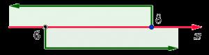 Числовая прямая с отмеченными на ней интервалами, соответствующими неравенствам x>6 и x