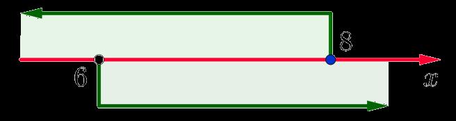 Числовая прямая с отмеченными на ней интервалами, соответствующими неравенствам x>6 и x<=8