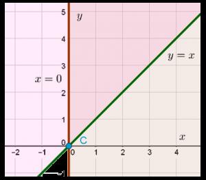 Часть координатной плоскости, задаваемой неравенствами x>0 и y>x