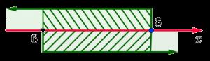 Изображение решения системы неравенств на числовой прямой