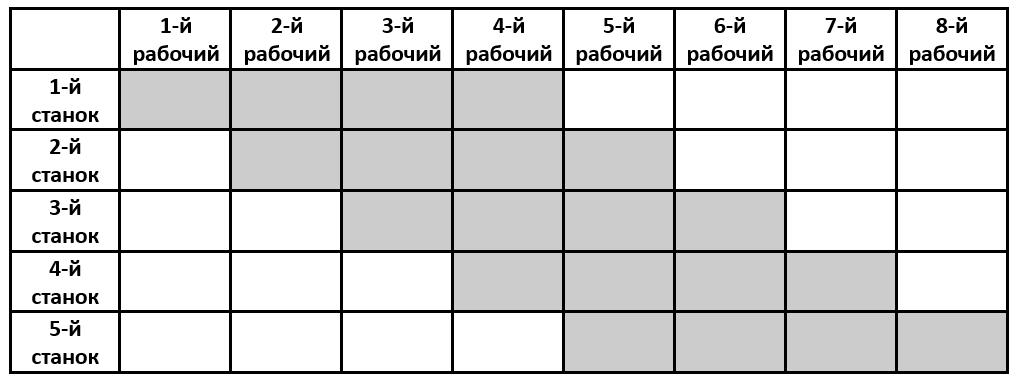 """План обучения рабочих из задачи про станки из устного вступительного экзамена по математике в лицей """"Вторая школа"""""""