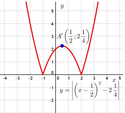 График функции y=|x^2-x-2| из решения задания 23 ОГЭ по математике