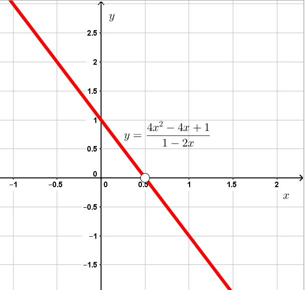 График функции y=(4x^2-4x+1)/(1-2x)