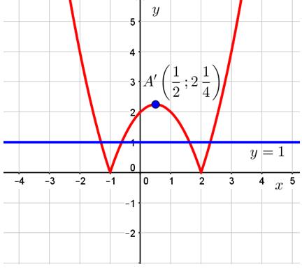 Графическое решение задания 23 из ОГЭ по математике