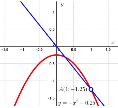 Второй случай пересечения параболы прямой из задания 23 ОГЭ по математике