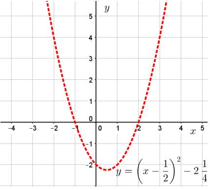 График функции y=x^2-x-2