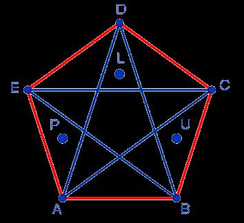 Искомое расположение трёх точек внутри правильного пятиугольника, чтобы любой треугольник, вершинами которого являются вершины данного пятиугольника, содержал хотя бы одну из данных точек