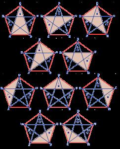 Перебор всех возможных треугольников, вершины которых являются вершинами данного выпуклого пятиугольника