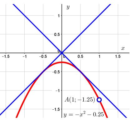 Касательные к графику функции y=(x^2+0,25)(x-1)/(1-x) из точки 0