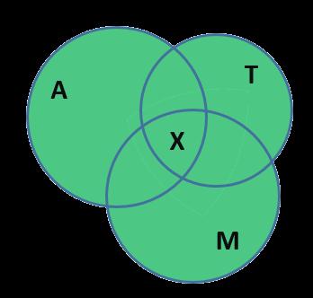 Изображение пересечения трёх множеств с помощью кругов Эйлера