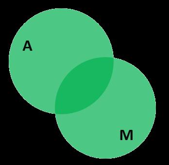 Два пересекающихся множества, изображённые с помощью кругов Эйлера