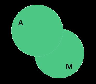 Объединение двух множеств на диаграмме Эйлера