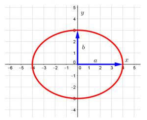 Эллипс в прямоугольной декартовой системе координат