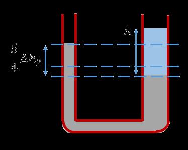 Асимметричная U-образная трубка с ртутью и водой
