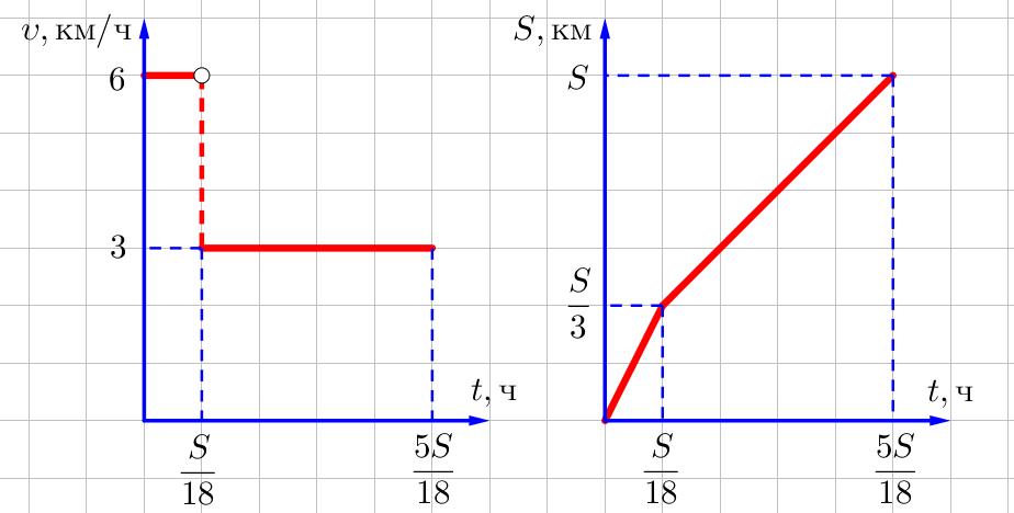 Графики скорости и пути от времени из задачи на нахождение средней скорости