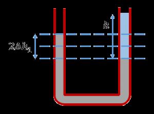 U-образная трубка с водой и ртутью