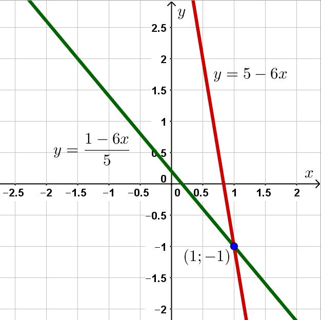 Графическое решение системы уравнений из комплексного тест по математике в лицей ВШЭ