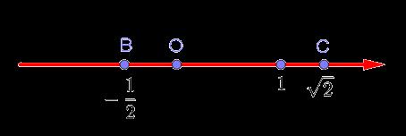 Числовая прямая с отмеченными на ней числами (целыми, дробными и иррациональными)